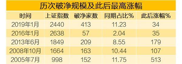 """乡新闻:新股破发 超10%破净 低价股大迸发 还能不能""""捡便宜""""?  1 第3张"""