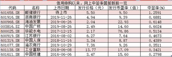 邮储银行中签率为1.2591%