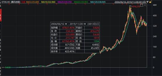 腾讯微证券炒股怎样学,腾讯微证券若何开户 腾讯