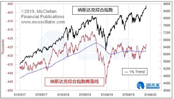 纳斯达克指数的看跌背离或是假信号-图表家