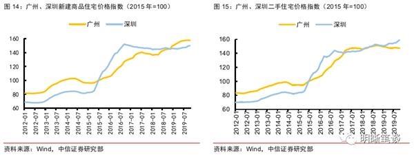 宁夏葡萄酒网:中信证券:房价增速放缓 对利率意味着什么?