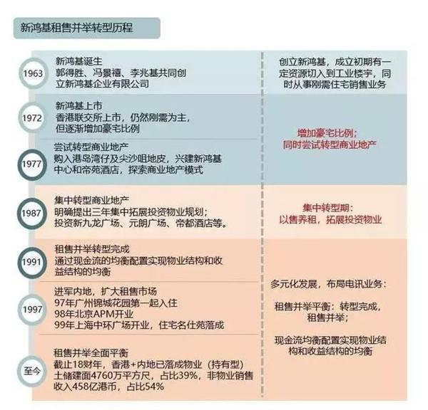 资料来源:《香港地产业百年》、《行业研究》、《商业地产头条》