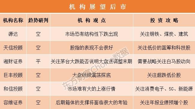 太阳城亚洲:机构论市:白马联手大跌通报重磅信号 券商异动或暗藏玄机  1 第2张