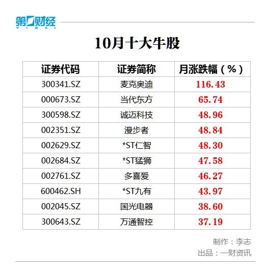 11月十大牛股新�r出�t!��克�W迪大�q116%��鼎榜首
