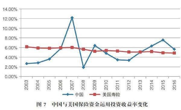 7万亿 vs 179万亿!中美长期资金投资差异到底有多大?入市比例远低于英美!