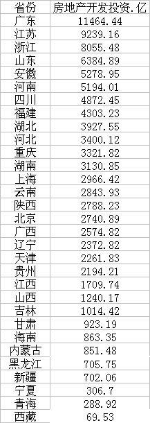 前三季房地产投资:广东超万亿 云贵广西高速增长