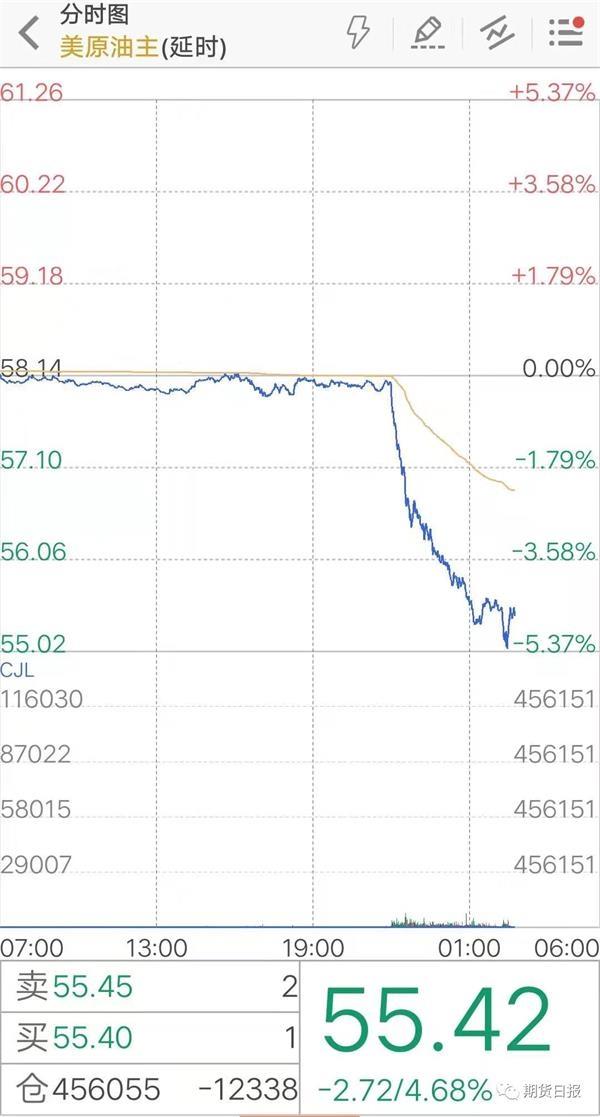 """原油遭遇""""黑色星期五"""" 深度下滑的前奏还是假摔?"""