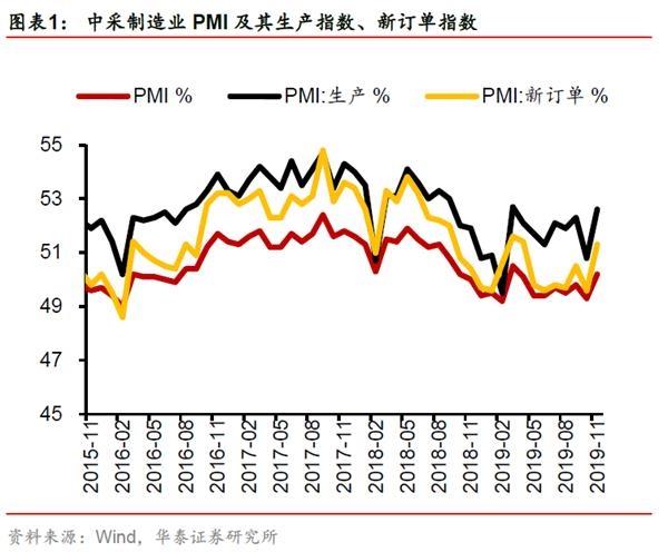 华泰宏观李超:PMI回升超市场预期 后面怎么看?