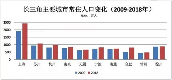 合肥市人口_2019年末合肥常住人口818.9万人均GDP115623元