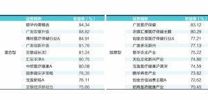 公募基金前10月成绩单出炉:权益类基金业绩突出 最高收益率超94%