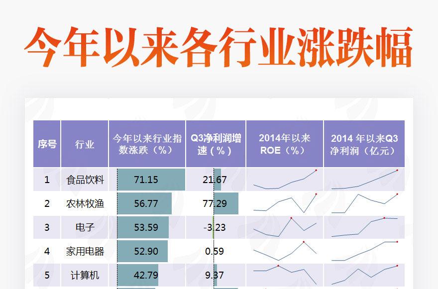 [圖片專題813]圖說:今年以來僅兩個行業指數下跌 這個行業漲最好!