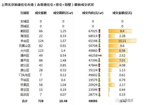 机构:上周北京新房市场成交平稳