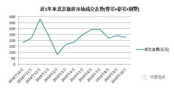 <b>机构:10月北京新建住宅总成交额239.39亿元 同比上涨24.5%</b>