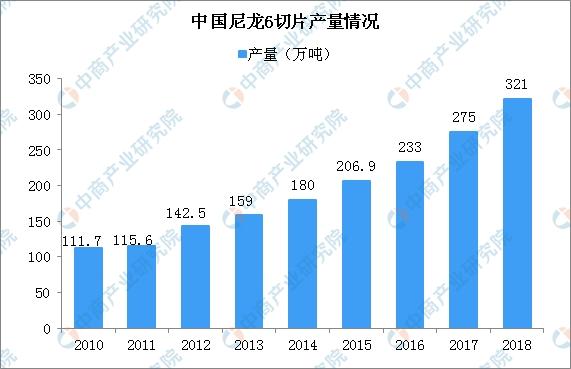 <b>2019年中国尼龙6行业发展现状及发展前景分析(图)</b>