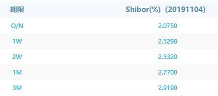 债市日报(11月4日)期现券再陷疲弱 月初资金面宽裕