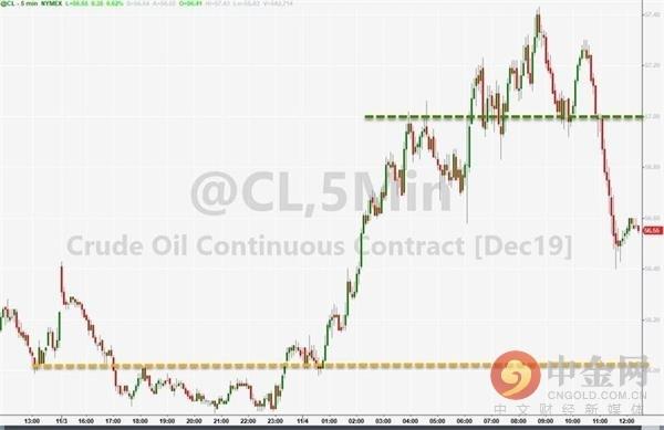 油价因需求前景改善攀升 对冲基金已开始重建多头头寸