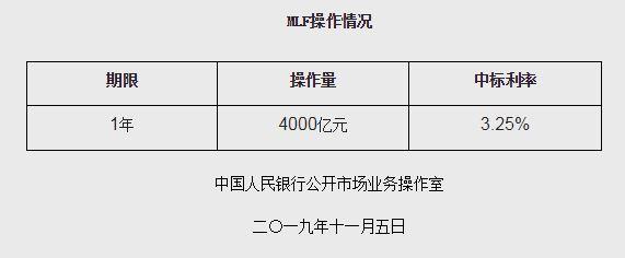 <b>央行今日开展4000亿元MLF操作 中标利率下降5个基点</b>