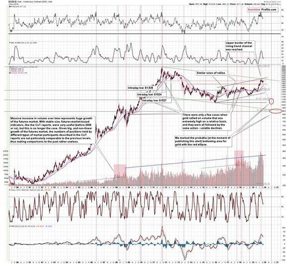 黃金未來將如何運行?金價下跌還是上漲