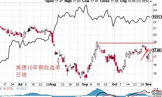 <b>李兴淼:利多因素消化后黄金回踩风险增加</b>