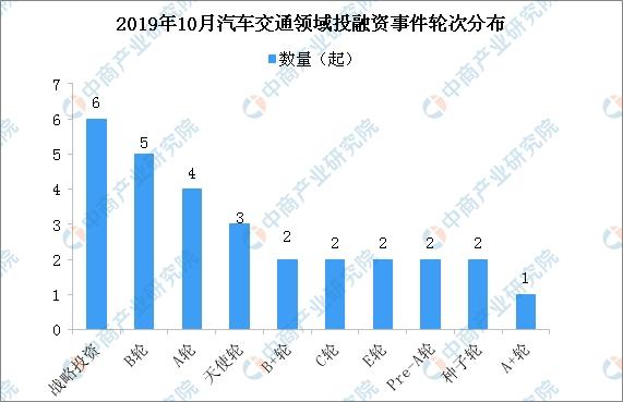 2019年10月汽车交通领域投融资情况分析:战略投资最多(附完整名单)