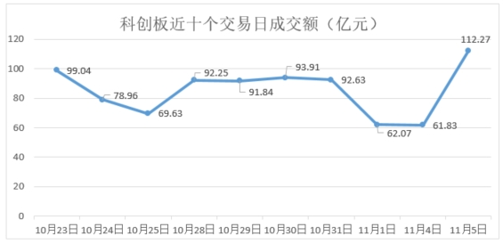 科创板收评:5只新股集中上市 久日新材涨6%创首日涨幅新低