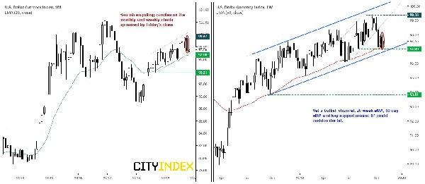 嘉盛集团:周图与月图形成看跌吞噬K线 但美元指数或反其道继续上扬