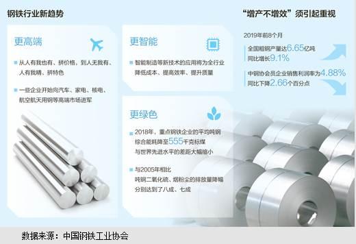 """钢铁行业去产能换""""活法"""""""
