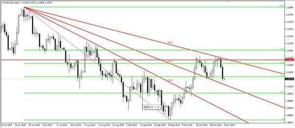 <b>LCG:欧元如期下跌 澳元下行空间巨大</b>