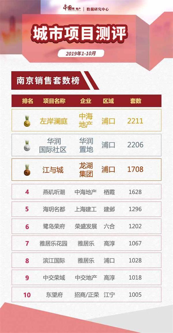 2019年1-10月南京项目销售市场成交受挫 跌幅超6成