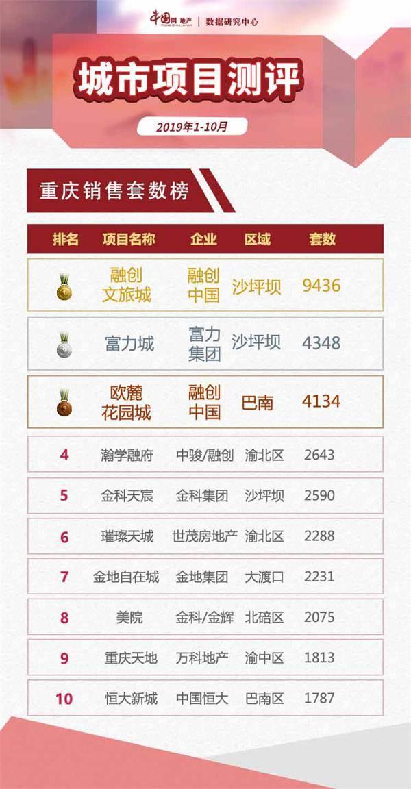 2019年1-10月重庆项目销售量价齐跌 成交持续走低