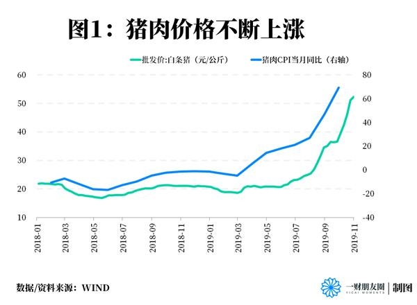 货币AB面:猪价向上MLF利率向下