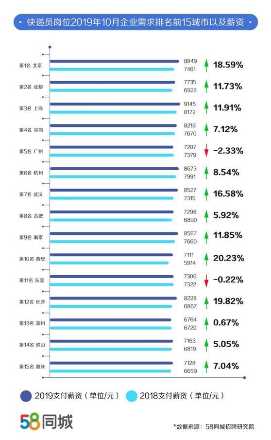 报道:双十一附近一线城市对快递员的需求增加,上海薪资最高