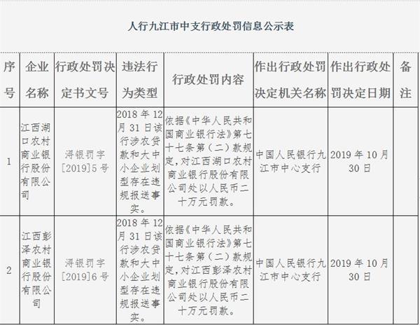 江西九江俩农商行违法遭罚 涉农贷款存违规报送事实