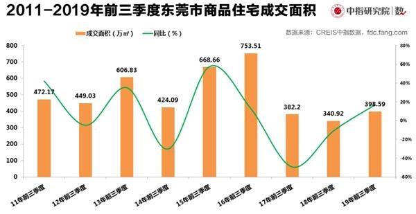 <b>东莞前三季度商品房供应创历史最低 成交价同比涨15.3%</b>