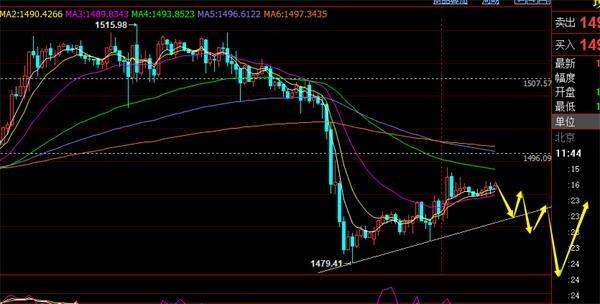 郑氏点银:黄金1497下还是偏弱震荡 原油55.2上低多