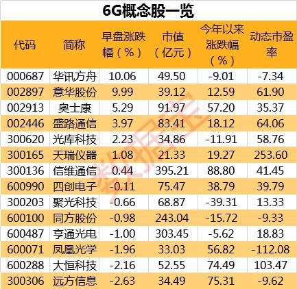 6G研�l正式��� 科技股午後普遍回暖