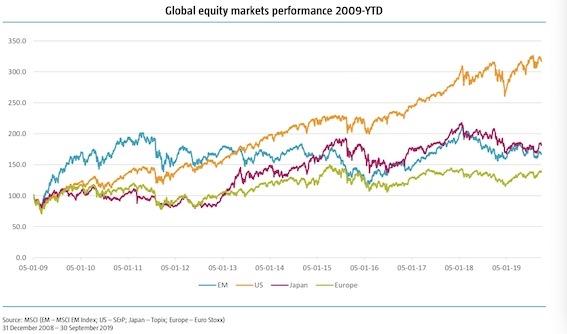 <b>荷宝投资管理费德丽:全球风险情绪回归 在新兴市场中最青睐A股</b>