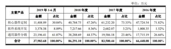 五家PE押宝华安鑫创上市 袖珍型毛利率成明显软档