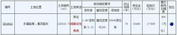 远创置业21.07亿元竞得南通主城区1宗商住用地