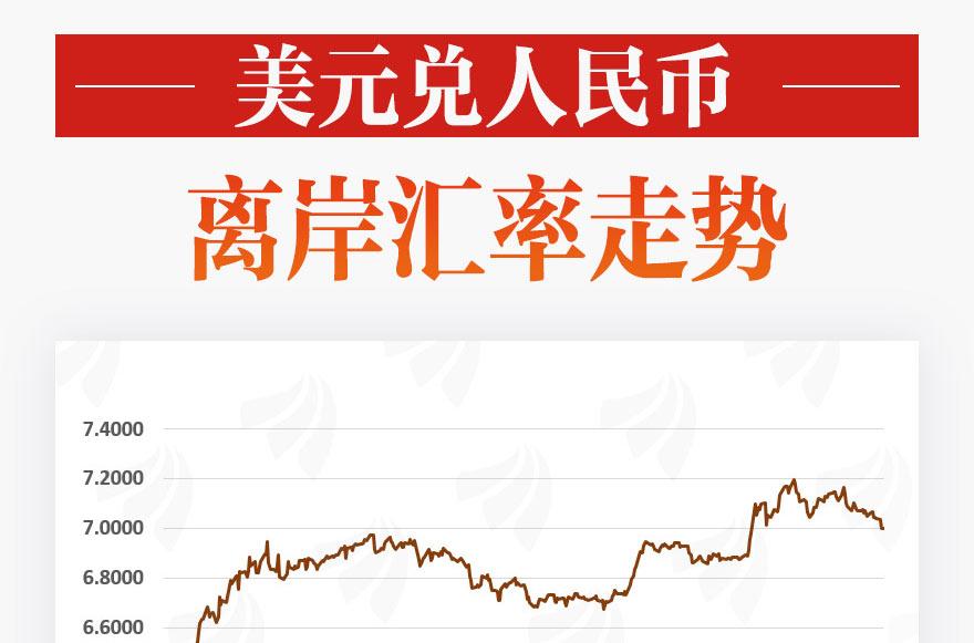 """[圖片專題816]圖說:中美利差擴大,人民幣重回""""6""""字頭穩了?"""