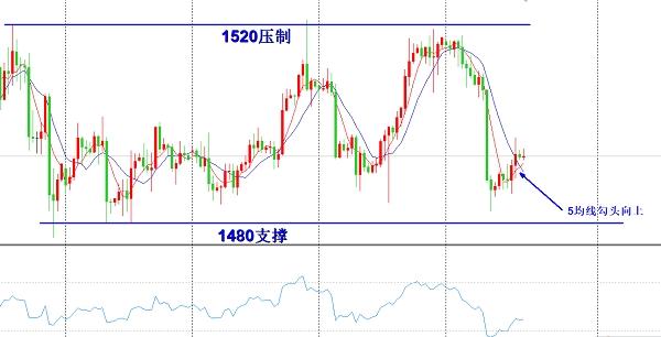 欧阳宏通:黄金日内仍会震荡低多 原油上涨要回调高空