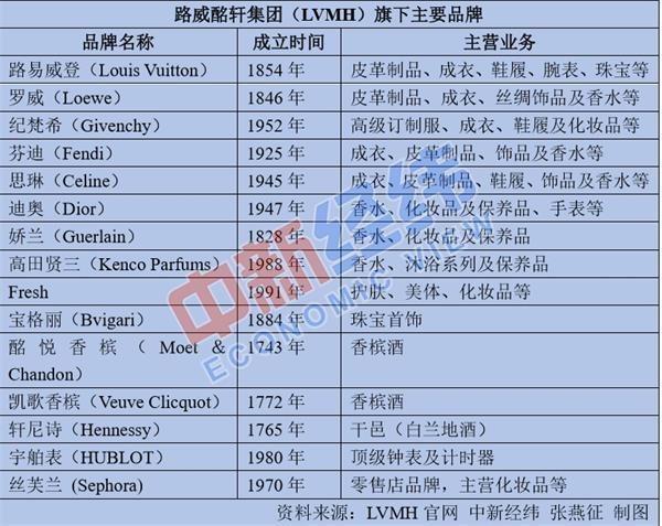 """<b>Chanel、LV等在中国涨价!原来这些品牌是""""一家人""""……</b>"""