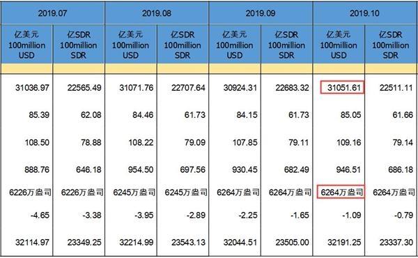 <b>10月末中国外储环比增127亿美元 黄金储备终结十连升</b>