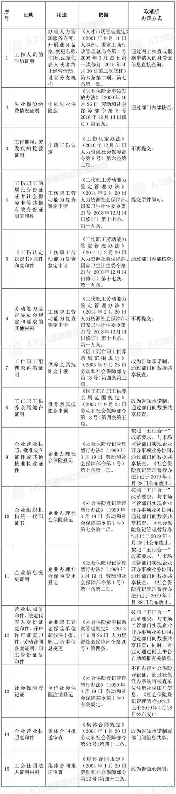 42项证明取消:职业资格证书补办不需提交丢失登报声明