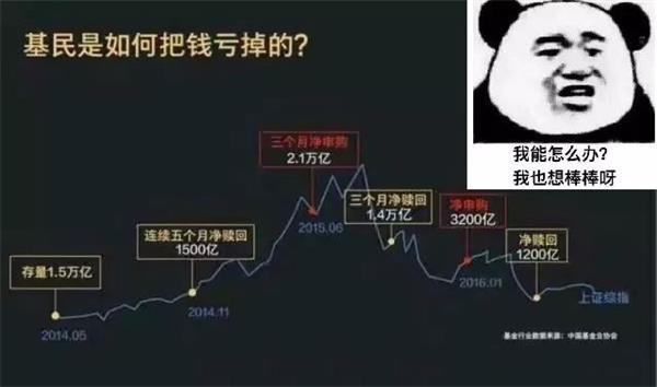 公募基金10年炒股赚嗨_3张图告诉你股民是如何被基民打败的!