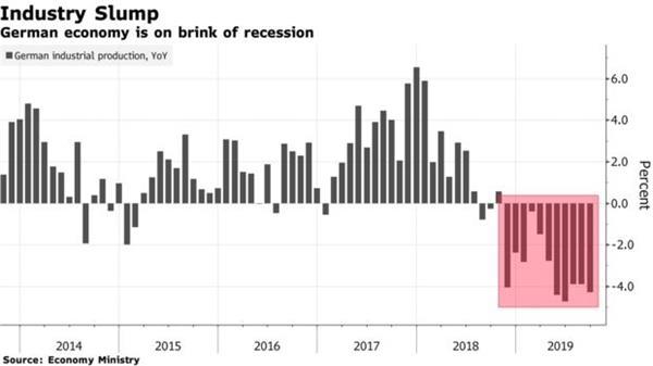 德国9月工业生产降幅大于预期 经济衰退担忧加深