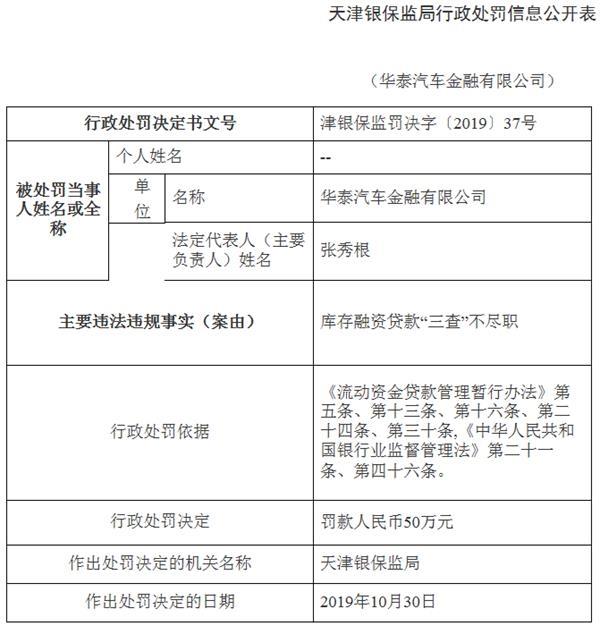 """华泰汽车金融违法遭罚 库存融资贷款""""三查""""不尽职"""