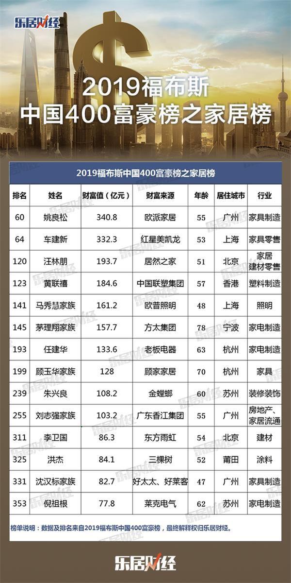 <b>2019福布斯中国400富豪榜之家居榜</b>