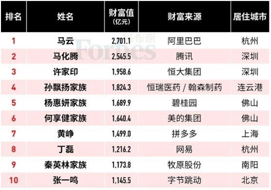 """""""失意者""""王健林:财富大幅缩水近700亿!福布斯中国富豪榜来了"""