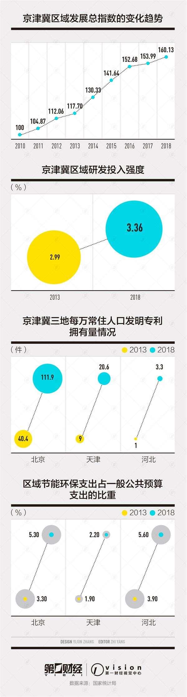 京津冀五年成绩单有哪些亮点?三地研发投入强度差距不断缩小